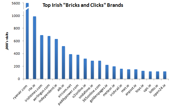 Top 20 Irish Bricks and Clicks, December 2009. Source: Google Adplanner