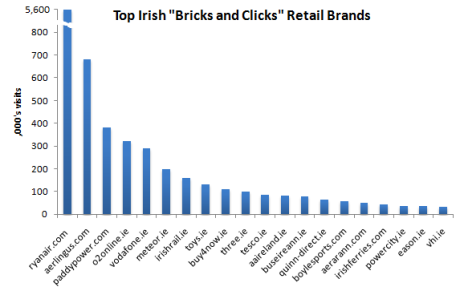 "Top 20 Irish ""Bricks and Clicks"" Retail Brands, December 2009, Source: Google AdPlanner"