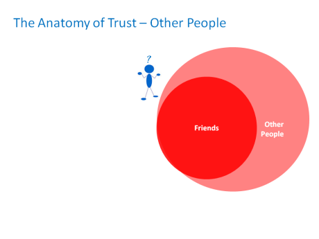 Trust in Other People