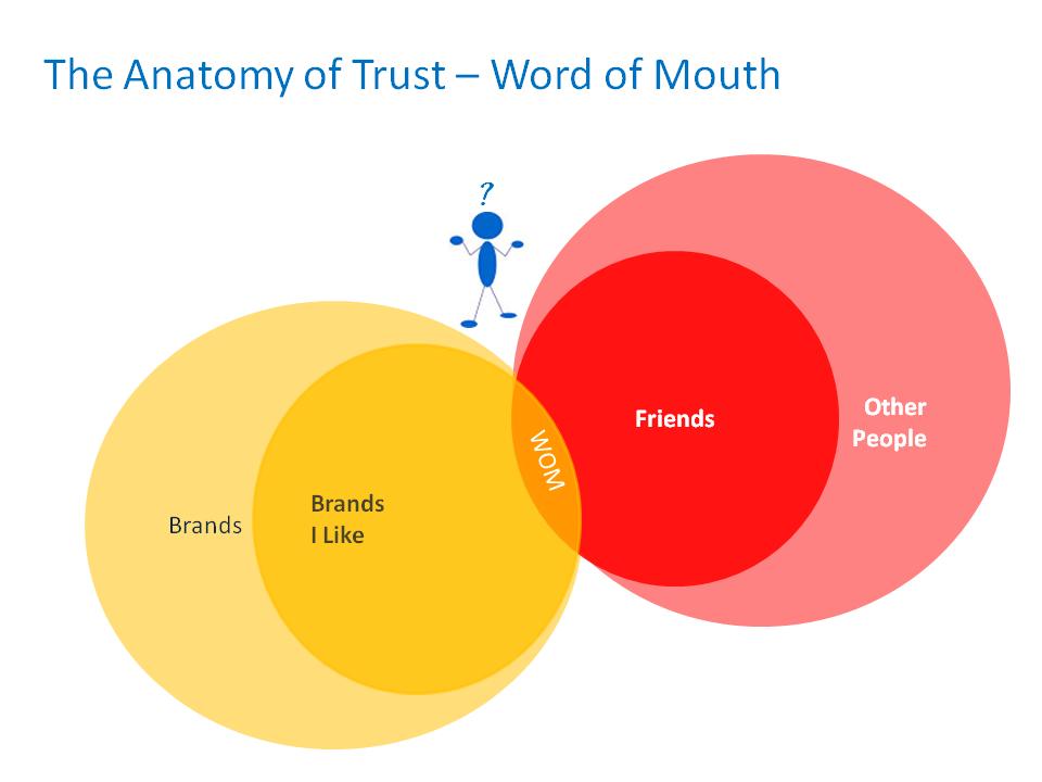 The Anatomy of Trust in Social Media – Brendan Hughes