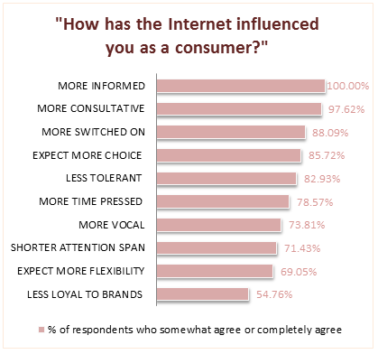 Understanding Internet Consumers
