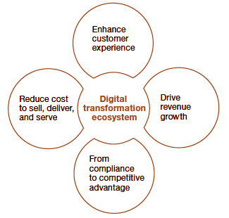 The Benefits of Digital Transformation - PwC 2010