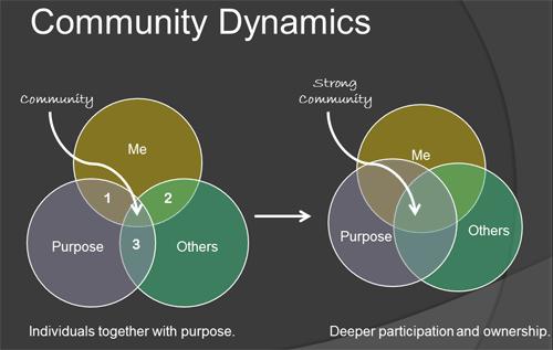 Community Dynamics