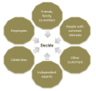 The Six Pillars of Social Influence