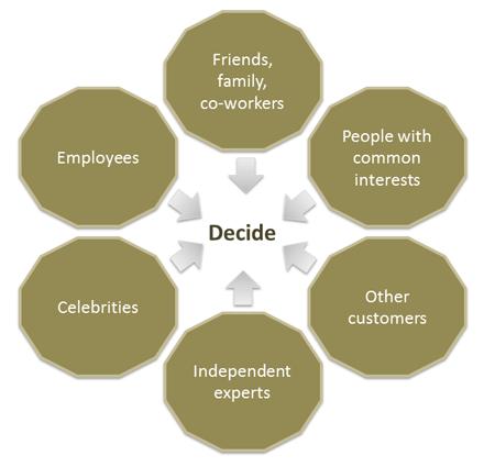 Six Pillars of Social Influence