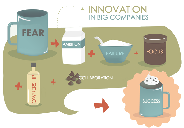 innovation-in-big-companies