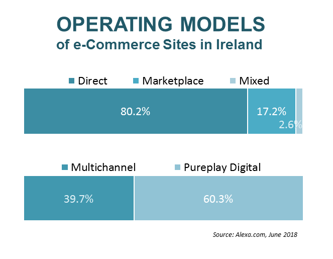 operating-models