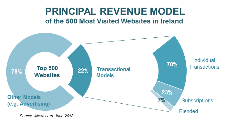 principal-revenue-model
