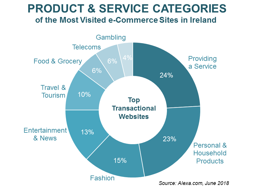 product-categories